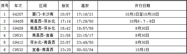 高安高铁站加开列车6趟